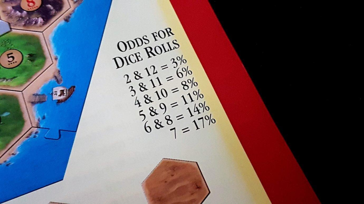 Odds in the manual