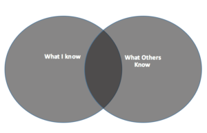 A more accurate venn diagram showing only a small intersection in shared knowledge